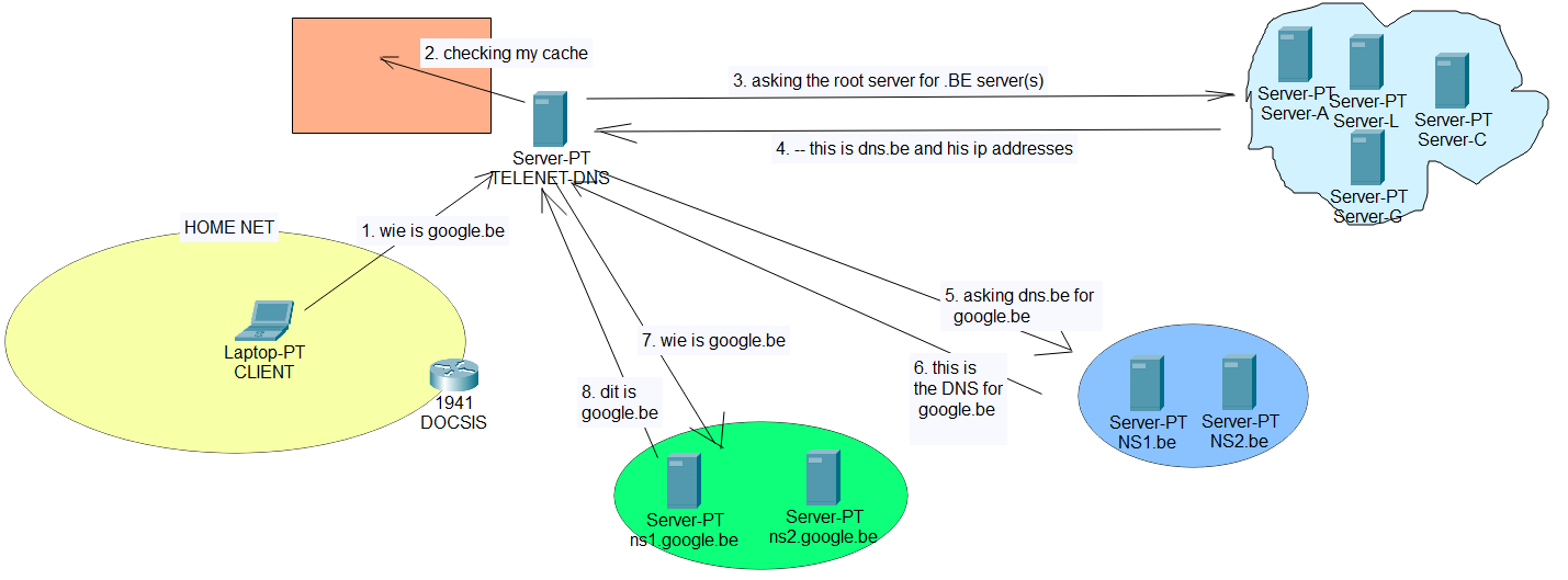 dns-workings