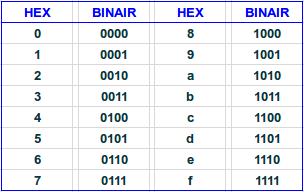 hex2bin-table