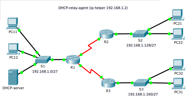 dhcp-relay-agent