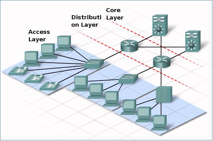 core-distri-access-layer-cisco