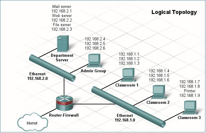 logical-topology-3161