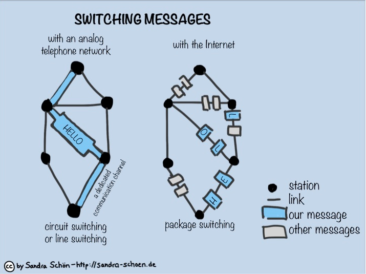 circuit-packet-switching