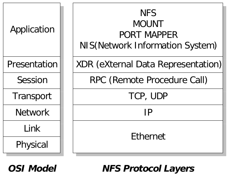 nfs-xdr-rpc-on-tcp-ip