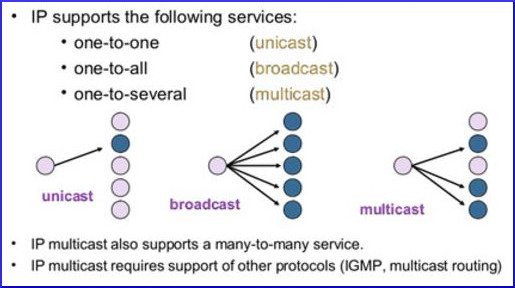 difference_unicast_multicast_broadcast