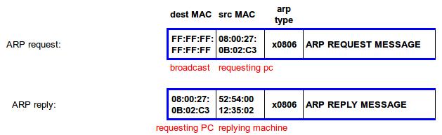 arp-protocol
